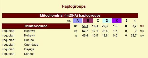 mtdna haplogroups Mohawks